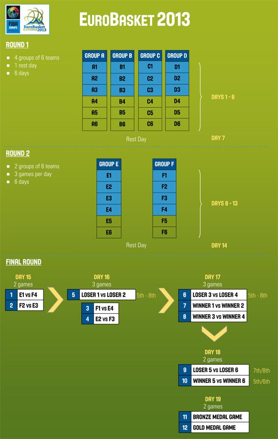 [Immagine: eurobasket2013.jpg]