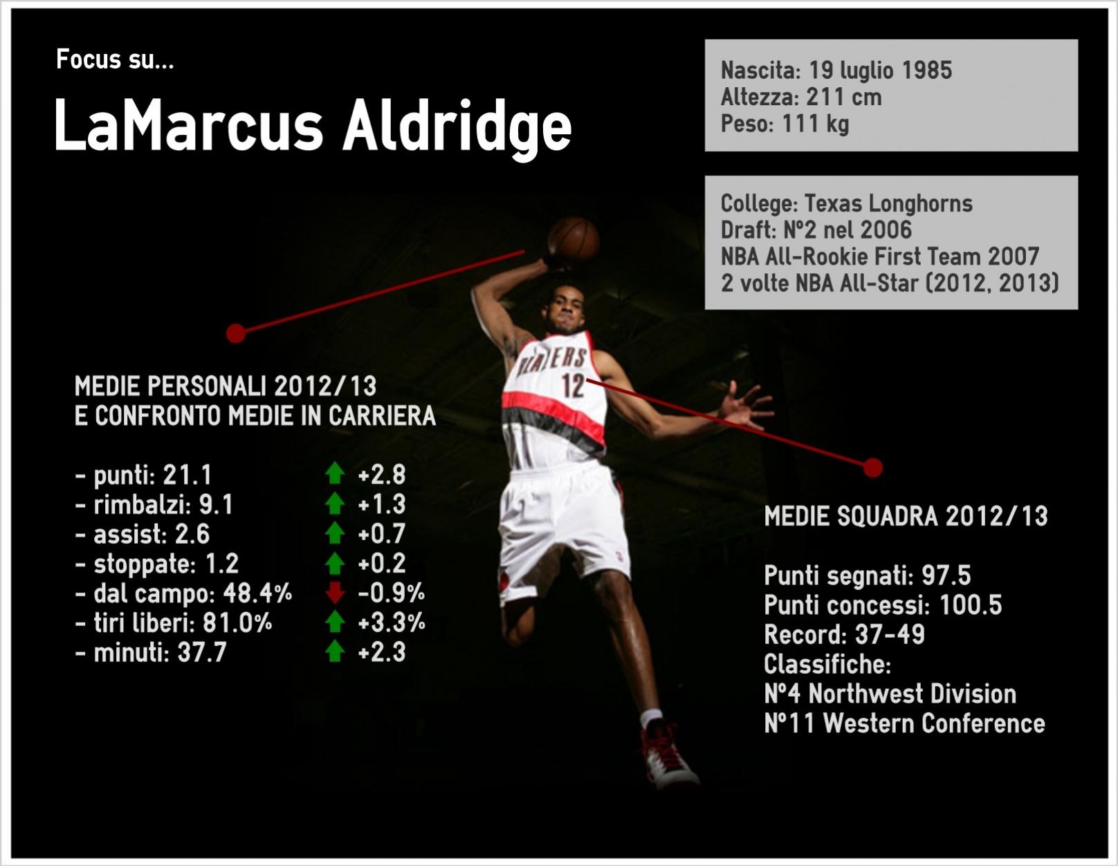 LaMarcus Aldridge in cifre - © Fabio Cappelletto - Basketcaffe.com
