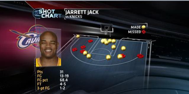 Jarrett Jack shotchart
