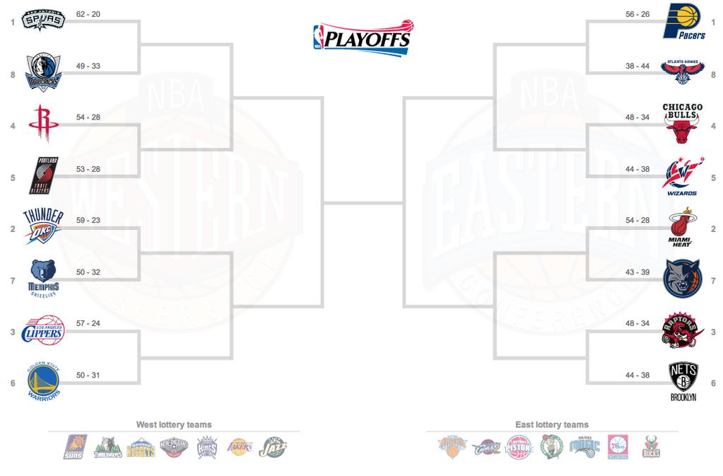 NBA griglia Playoff 2014
