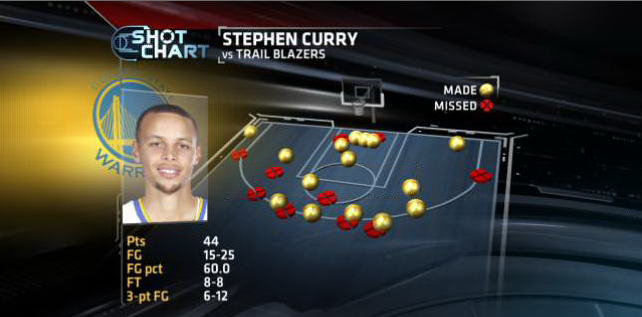 Shotchart Stephen Curry