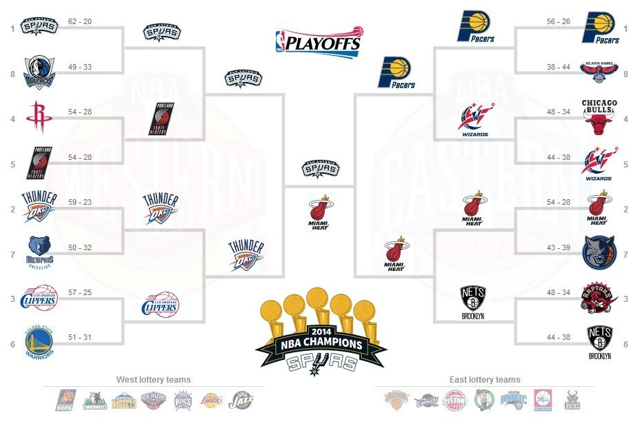 Tabellone Playoff NBA 2014