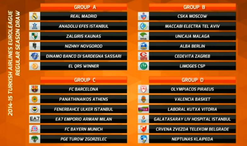 Gironi Eurolega 2015