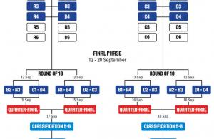 Formato Eurobasket 2015