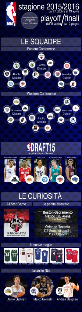 Infografica NBA - © 2015 Stampaprint.net