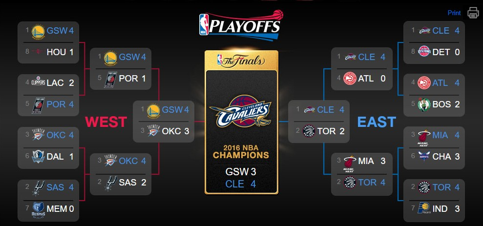 Tabellone Playoff NBA 2016