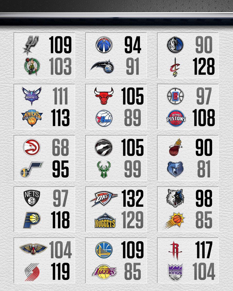 Risultati NBA - © 2016 espn.com