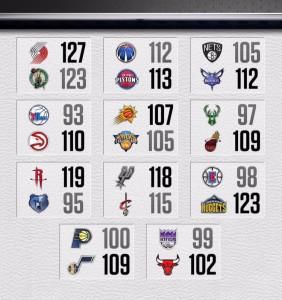 Risultati NBA – © 2017 espn.com