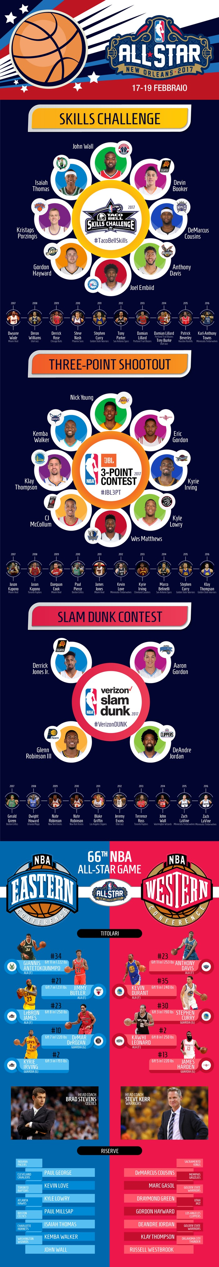 Infografica NBA All Star Game 2017 – © 2017 www.stampaprint.net/it/