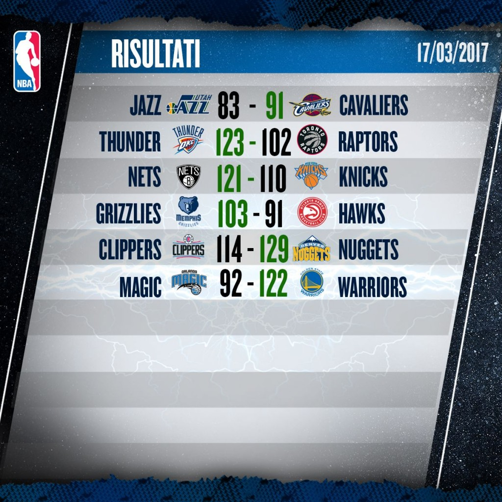 Risultati NBA – © 2017 twitter.com/NBAItalia
