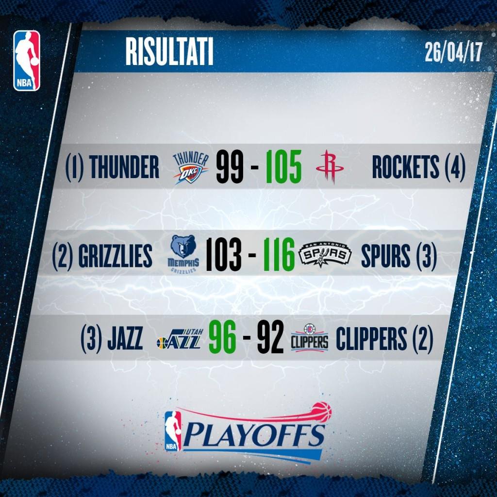 Risultati NBA – © 2017 facebook.com/NBAItalia
