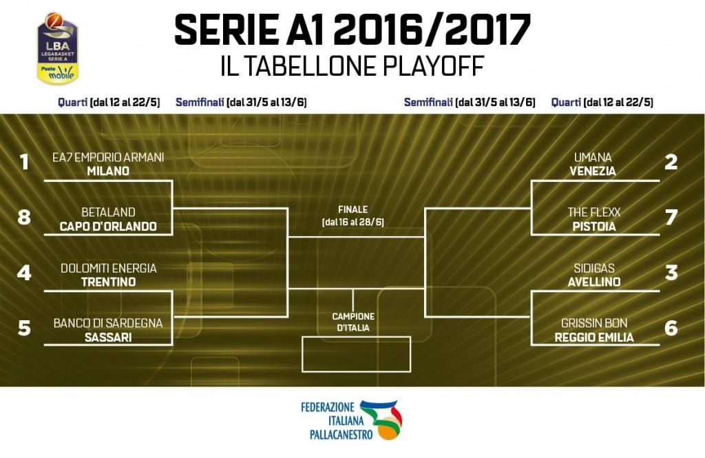 Playoff LBA Serie A - © 2017 twitter.com/Italbasket