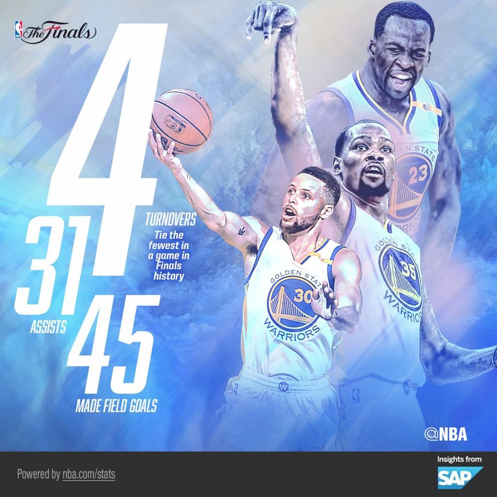 Golden State Warriors, gara 1 - © 2017 twitter.com/nbastats