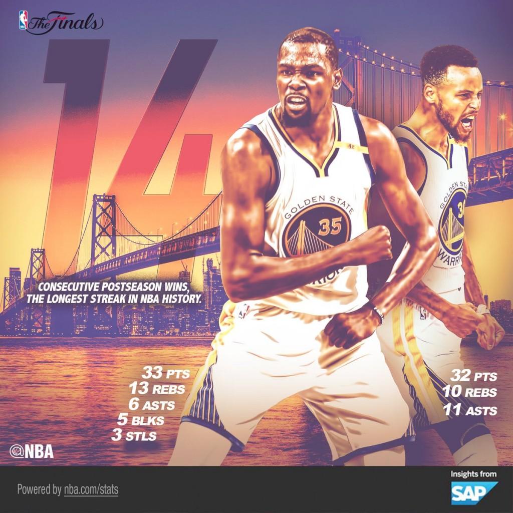 Golden State Warriors, gara 2 - © 2017 twitter.com/nbastats