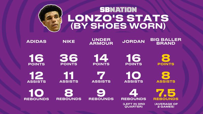 Lonzo Ball shoes summer league