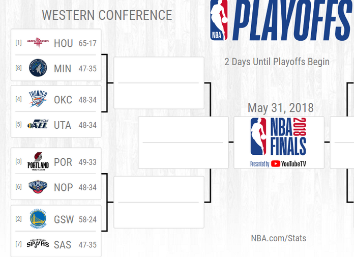 NBA Playoffs 2018: preview Western Conference ...