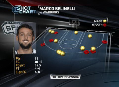 Belinelli shotchart