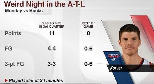 Stats Kyle Korver,   Atlanta Hawks - © 2015 twitter.com/espnstats