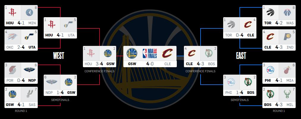 Calendario Playoff A2 2021 NBA Playoffs 2018 ⋆ BasketCaffe.com