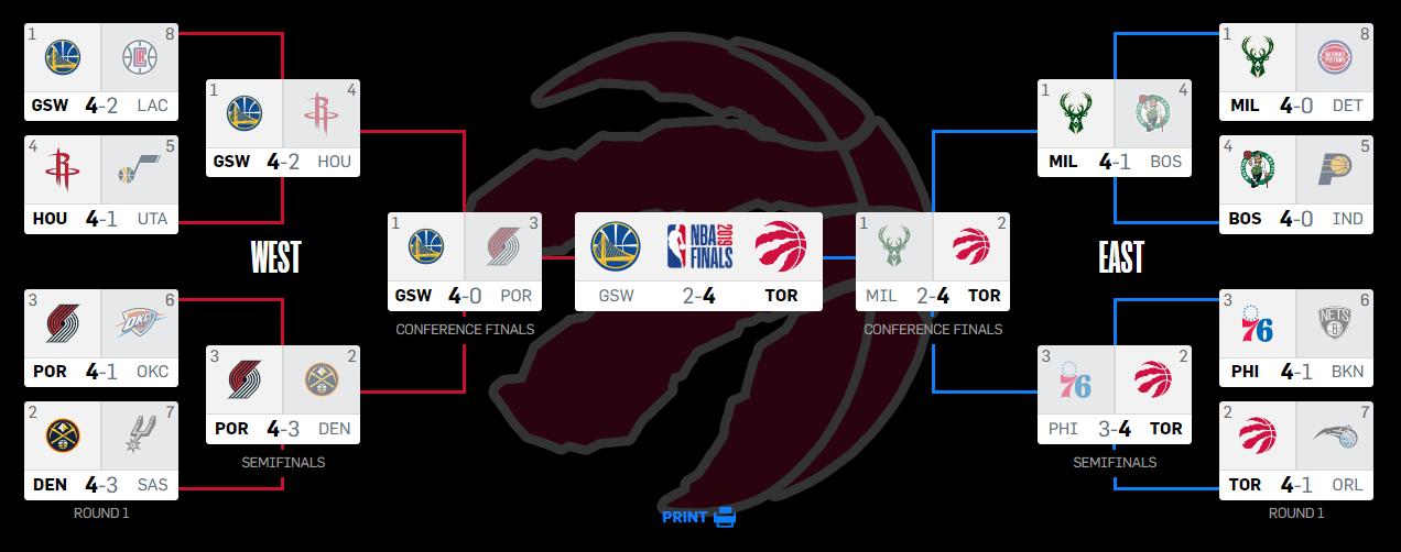 Calendario Playoff A2 2021 NBA Playoffs 2019 ⋆ BasketCaffe.com